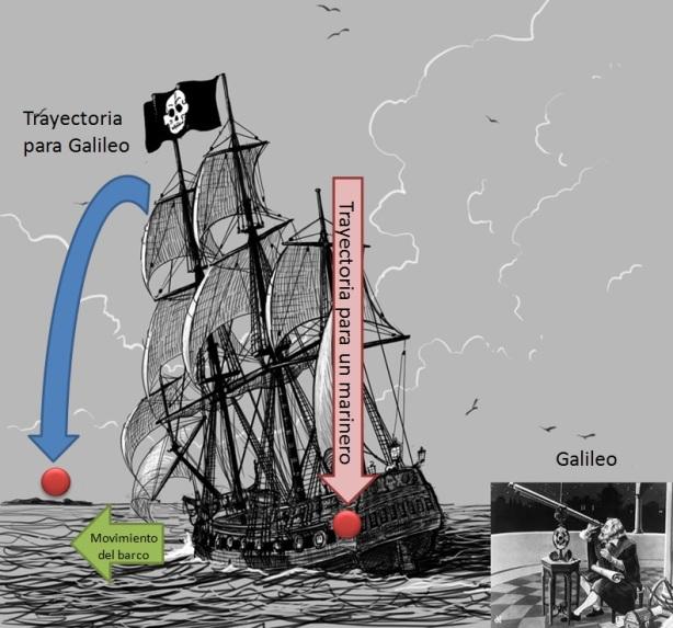 Relatividad de Galileo